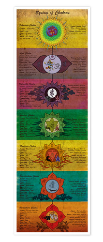 Poster System of chakras yoga poster