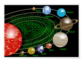 Premiumposter Solar System with planets
