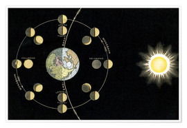 Poster  Origin of the moon phases